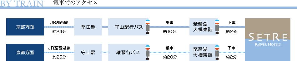 電車でのアクセス図